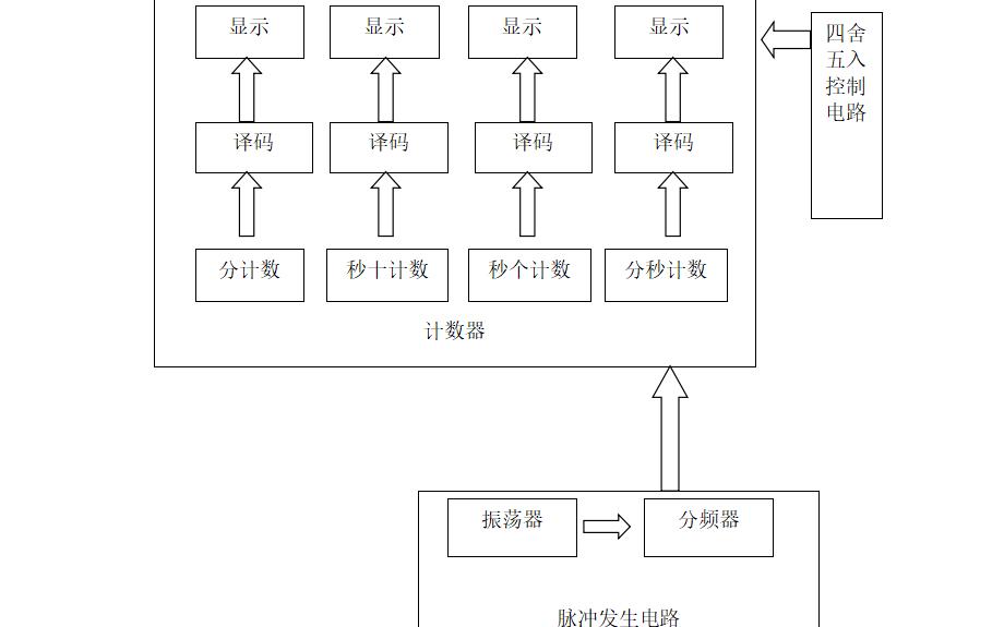 數字邏輯課程設計之電子秒表的設計資料詳細概述