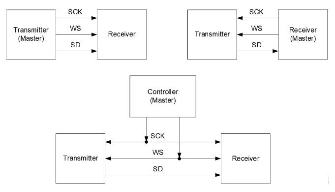 数字接口I2S数据传输模式和应用框图