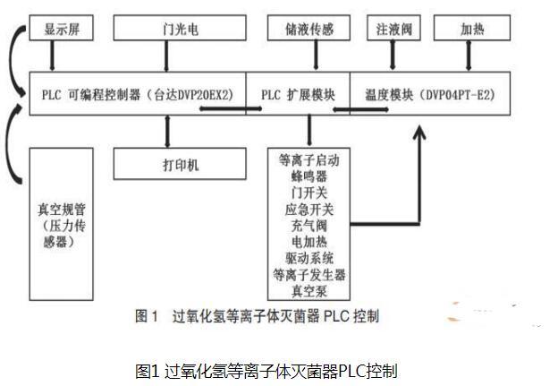 PLC技术在医疗设备领域中的作用和发展
