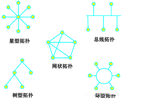 计算机网络的定义_计算机网络的分类