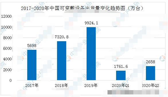2020年二季度中国可穿戴设备的市场分析