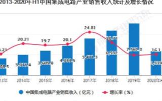 2020年上半年,中国集成电路销售同比增长16.1%