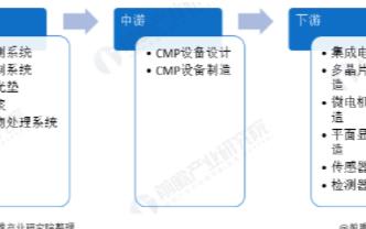 中国占据全球CMP设备行业近1/3的市场份额,国产化率仍需提高
