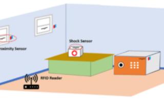RFID标签技术在家庭安全系统中的应用分析