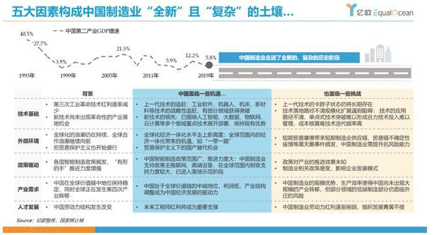 工业互联网如何推动中国制造业的发展