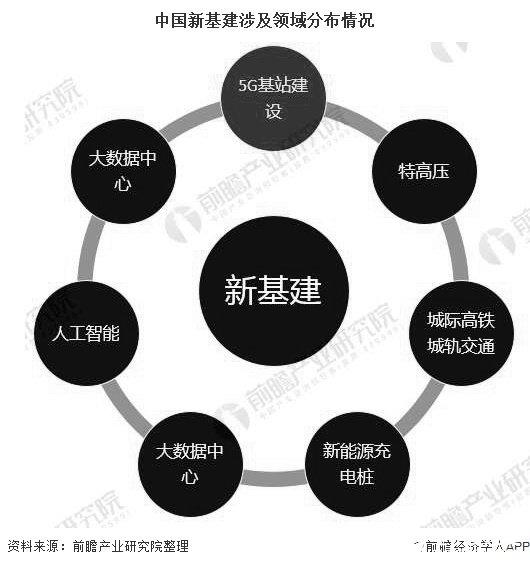 中国5G基站数量将迅速增长,其未来市场前景十分辽阔
