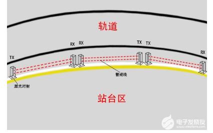 激光入侵探测器在铁路站台越线报警系统中的应用优势