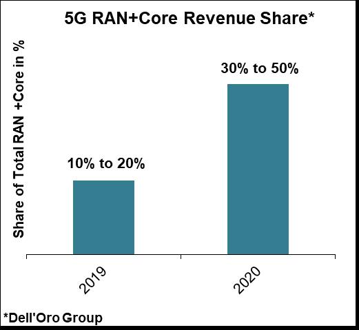 2020年5G用戶總量將接近甚至超過2億,Open RAN發展超預期