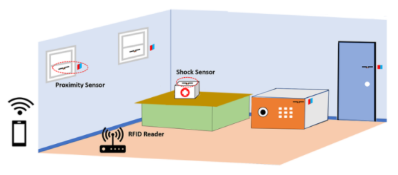使用RFID標簽技術來實現低成本、無電池且易于安裝的家庭安全系統
