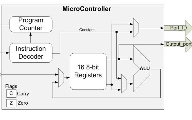 模擬嵌入式微控制器的練習題說明