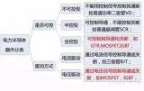 IGBT巨頭林立,國產替代突圍!