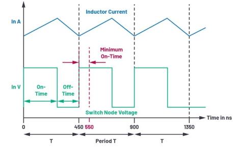 開關電源占空比的最小限制詳細探討
