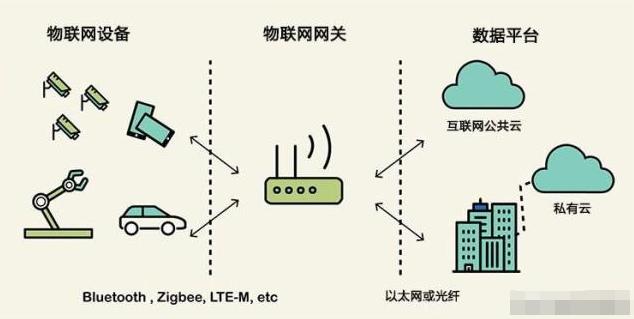 详解物联网网关设备的概念、工作原理和作用