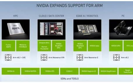 NVIDIA為Arm生態系統帶來從云端到邊緣的提速