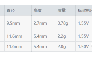 村田自2020年10月起开始批量生产适用于医疗设备的SR和LR
