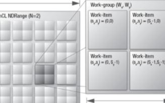 如何使用OpenCL架構工具實現嵌入式任務并行模式的開發