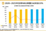 2020年到2025年NB巿场的出货量分析