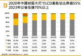 2020到2025年全球大尺寸LCD面板产业及市场发展