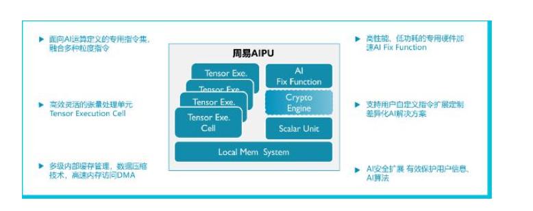"""安謀中國""""周易""""Z2 AIPU正式發布 性能翻倍效率翻番"""