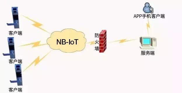 NB-IoT的作用是什么,它能为我们做些什么