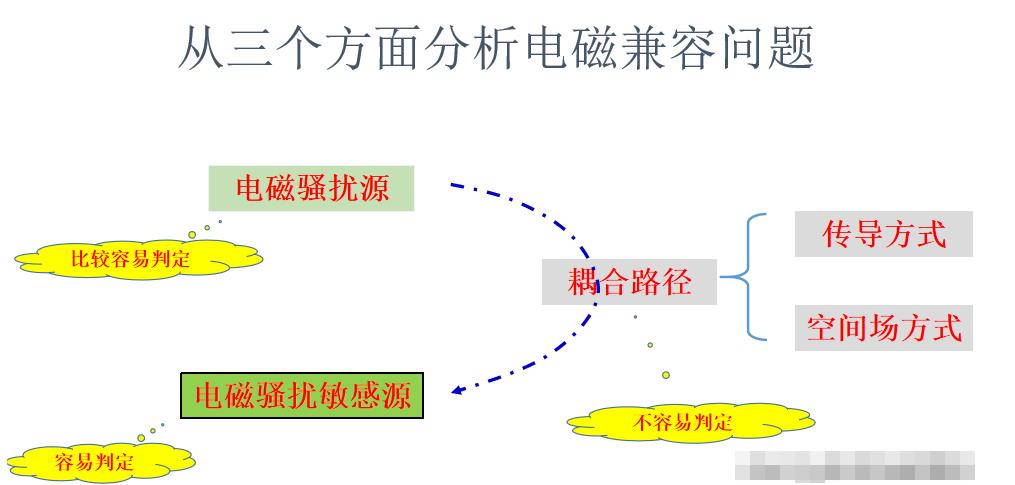 從三個方面分析電磁兼容的問題