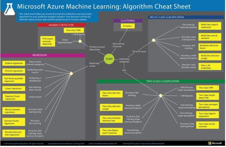 人工智能和機器學習通過保護工具來分析數千起網絡事...