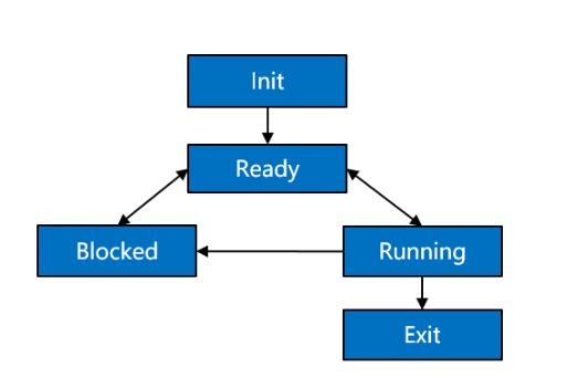 鸿蒙内核源码Task/线程技术分析