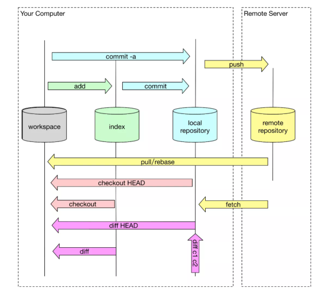 Git 底层知识:详细分析对象查询流程和算法