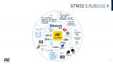 STM32WB:多协议+安全SoC的开路先锋