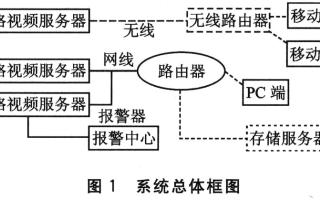 基于S3C2410和AT2042芯片實現服務器的遠程監控系統的設計