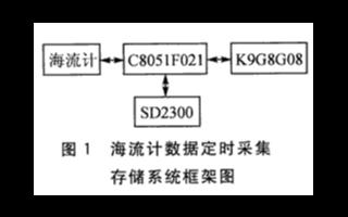 基于C8051F021单片机和SD2300芯片实现海流数据采集存储接口的设计