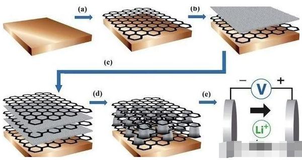 石墨烯鋰電池的發展方向