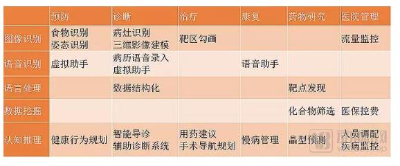 中国医疗人工智能开始进入市场验证阶段-智医疗网