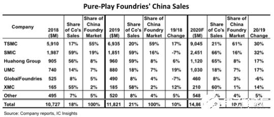 2020年中国在全球纯晶圆代工领域的市场份额将达到22%