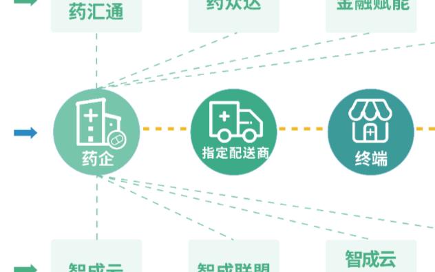 """智成药汇通:为工业、商业、终端提供专业的""""互联网+""""转型升级服务"""