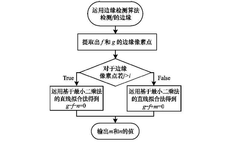 怎样使用Otsu实现图像分割算法的设计