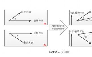 MEMS运动传感器原理