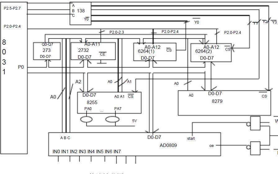 单片机微型计算机接口技术及其应用的复习题免费下载
