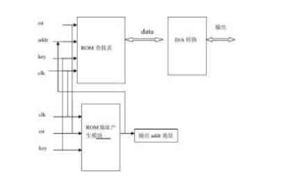 基于DDS原理设计信号发生器的方案