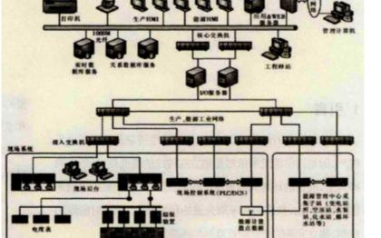 企业能耗监测与能源管理系统的设计与应用分析