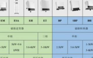 固德威储能系列产品的7大方案应用场景的介绍