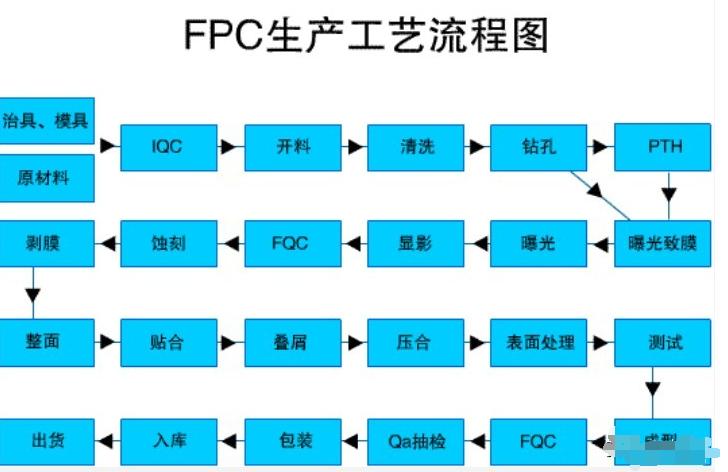 FPC的生产工艺流程