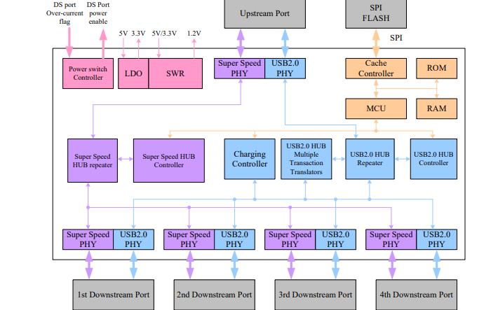 RTS5411 USB超高速集线器控制器的数据手册免费下载