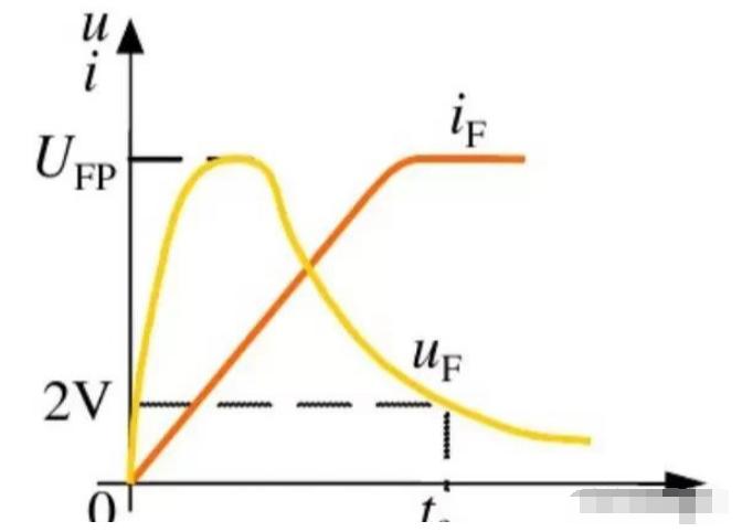 二極管的開關過程及影響