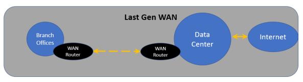 SD-WAN的入门之旅:SD-WAN是什么?能带来什么变化?