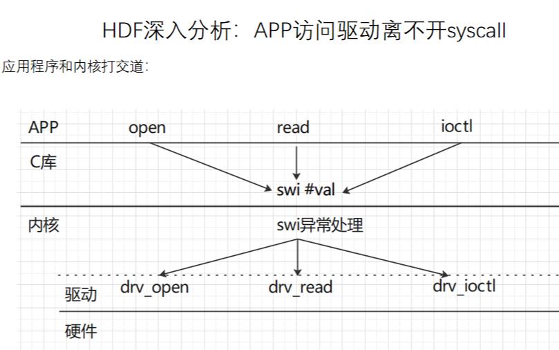 HarmonyOS_HDF框架(直播课件)