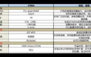 吉时利3706A数采/开关系统的主要特点、优势及应用范围