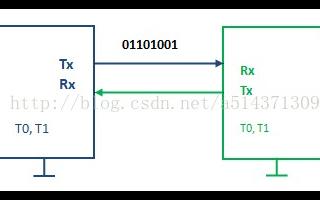 单片机C语言中的串口通信协议