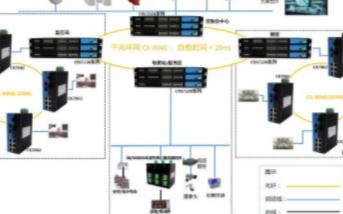 工业以太网网管型交換机的方案特点及应用分析