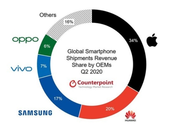蘋果手機電池小充電慢價格貴等缺點多,為什么仍然頗受喜愛?